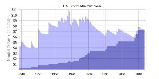 Today in labor history: Mass. first state to pass minimum wage