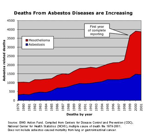 Asbestos survivors blast GOP bill