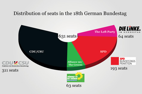 Forming a German government: Bumper cars for the Bundestag?