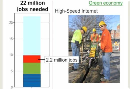 A  21st century program for jobs