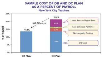 Study: Public employee pensions a bargain