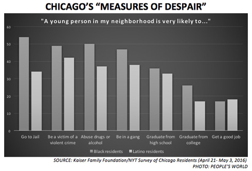 """Measures of despair"": Chicago desperate for action on violence and poverty"