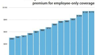 Survey: Health care premiums continue to outpace inflation and wages