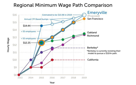 In terms of minimum wage, California city races to the top