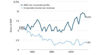 EPI: Corporate tax avoidance close to $700 billion