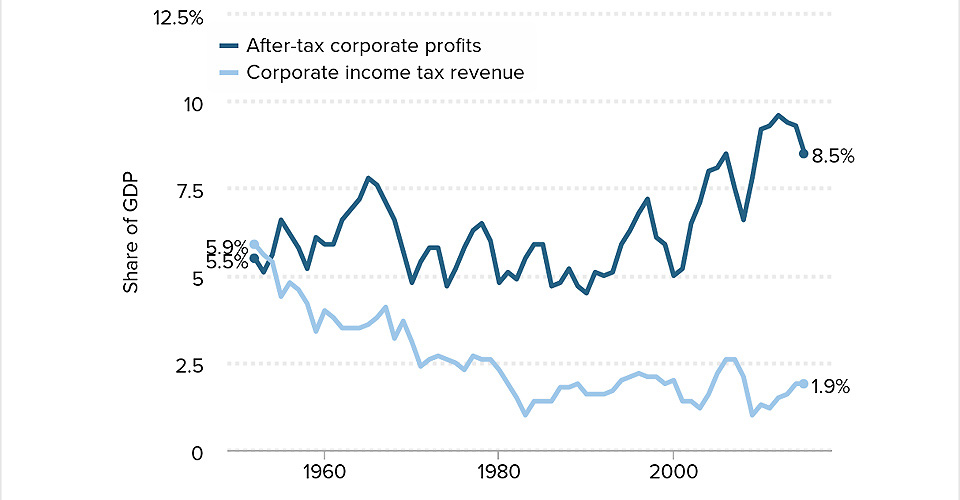 EPI: Corporate tax avoidance close to $700 billion